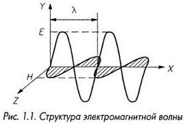 Структура электромагнитной волны