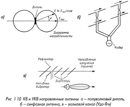 КВ и УКВ направленные  антенны