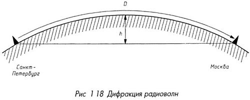 Дифракция радиоволн