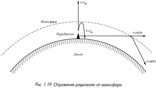 Отражение радиоволн от ионосферы