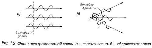 Фронт электромагнитной волны