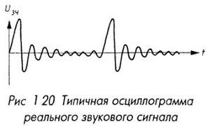 Осциллограмма звукового сигнала