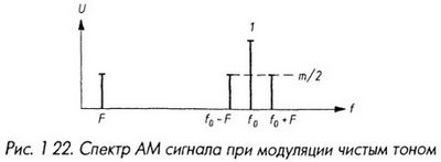 Спектр АМ сигнала при модуляции чистым тоном