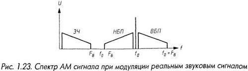 Спектр АМ сигнала при модуляции реальным звуковым сигналом