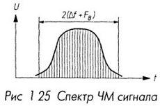 Спектр ЧМ сигнала