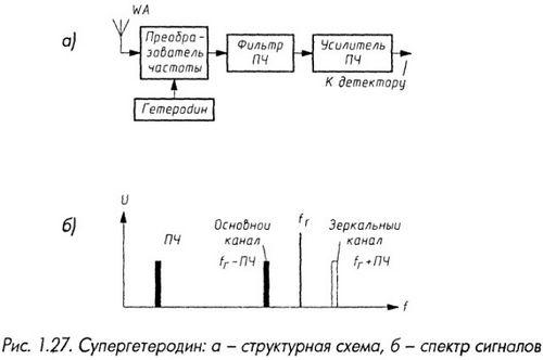 Супергетеродин