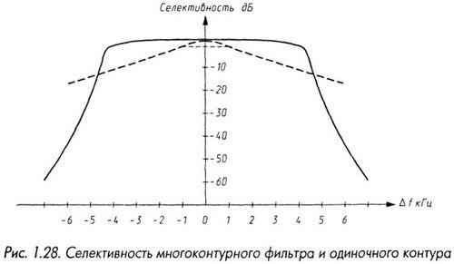 Селективность многоконтурного фильтра и одиночного контура