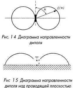 Диаграмма направленности диполя