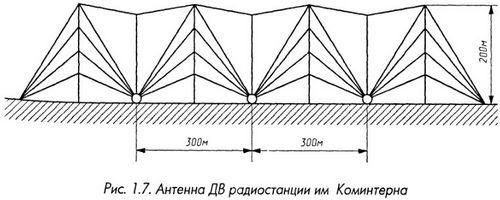 Антенна радиостанции им. Коминтерна