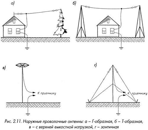 Наружные проволочные антенны