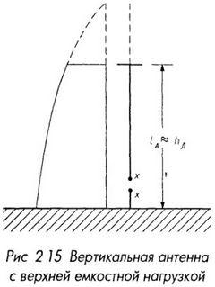 Вертикальная антенна с верхней емкостной нагрузкой