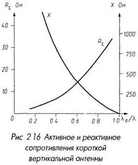 Активное и реактивное сопротивление короткой вертикальной антенны