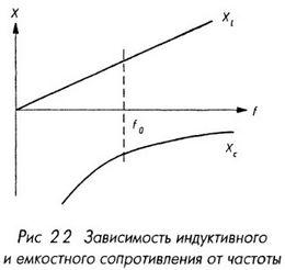 Зависимость индуктивного и ёмкостного сопротивления от частоты