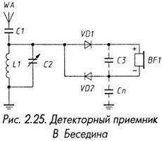 Детекторный приёмник В. Беседина