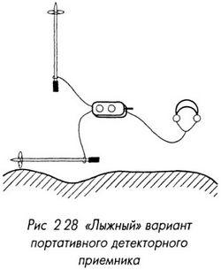 Лыжный вариант портативного детекторного приемника