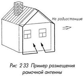 Пример размещения рамочной антенны