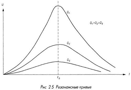 Резонансные кривые