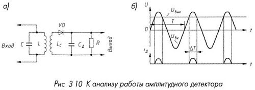 К анализу работы амплитудного детектора