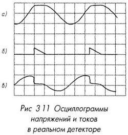 Осциллограммы напряжений и токов в реальном детекторе