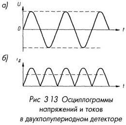 Осциллограммы напряжений и токов в двухполупериодном детекторе