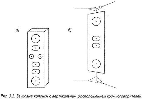 Звуковые колонки с вертикальным расположением громкоговорителей
