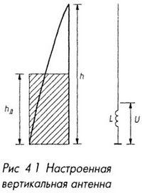 Настроенная вертикальная антенна