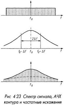Спектр сигнала, АЧХ контура и частотные искажения