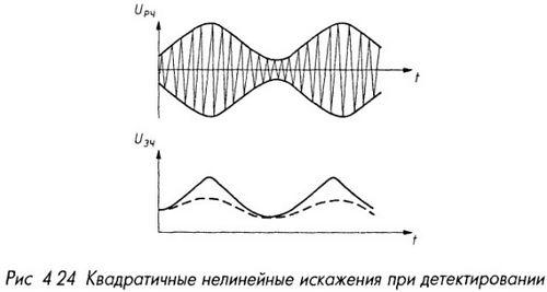 Квадратичные нелинейные искажения при детектировании