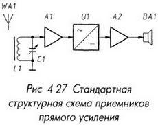Стандартная структурная схема приемника прямого усиления