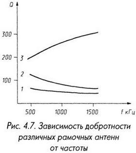Зависимость добротности различных рамочных антенн от частоты
