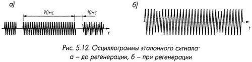 Осциллограммы эталонного сигнала