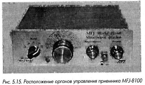 Расположение органов управления на передней панели