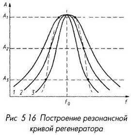 Построение резонансной кривой регенератора
