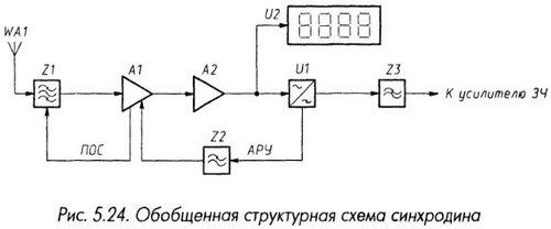 Обобщенная сруктурная схема синхродина